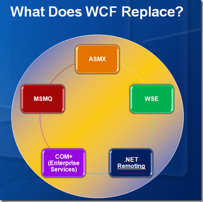 Web writing services pdf c#